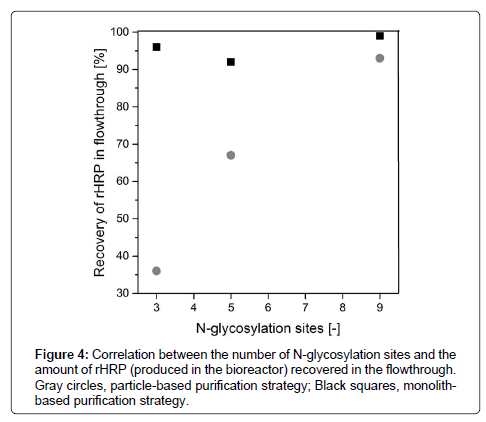 chromatography-separation-techniques-N-glycosylation-sites