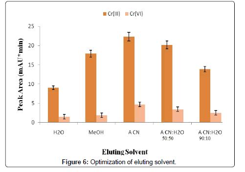 Optimization-eluting-solvent