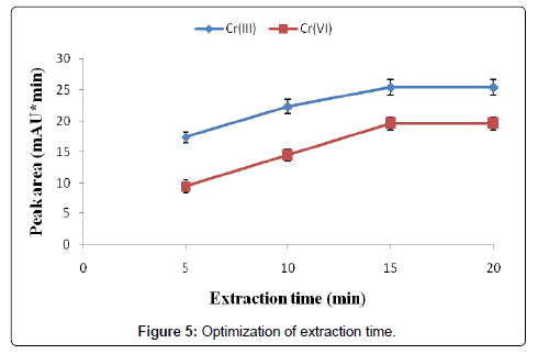 Optimization-extraction-time