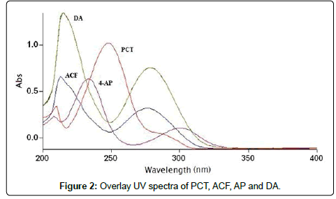 Overlay-spectra-PCT