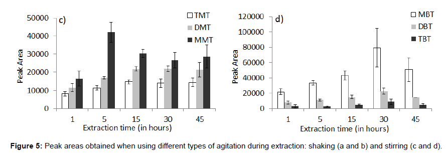 chromatography-separation-techniques-Peak-agitation-shakin