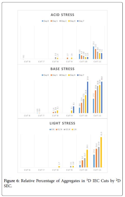 chromatography-separation-techniques-Percentage-Aggregates