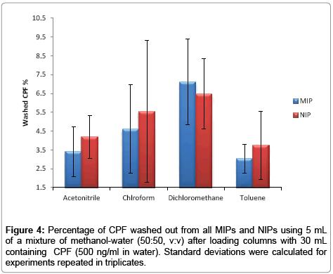 chromatography-separation-techniques-Percentage-CPF