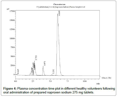 chromatography-separation-techniques-Plasma-concentration