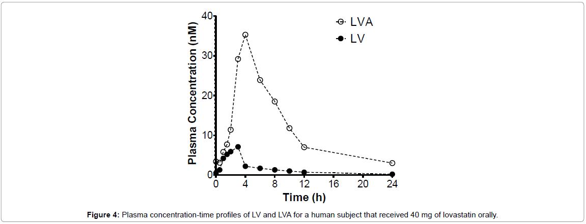 chromatography-separation-techniques-Plasma-concentration-time