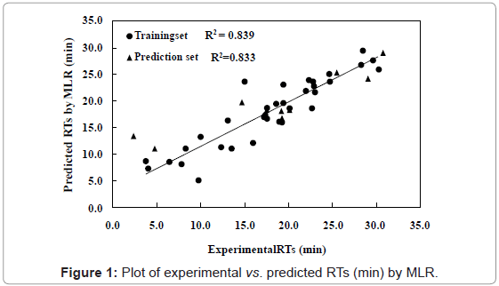 chromatography-separation-techniques-Plot-experimental-predicted