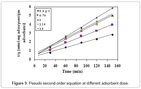 chromatography-separation-techniques-Pseudo-second-order