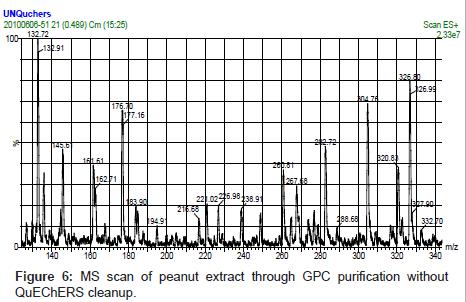 chromatography-separation-techniques-QuEChERS-cleanup