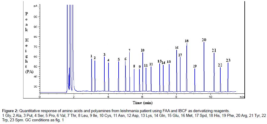 chromatography-separation-techniques-Quantitative-response