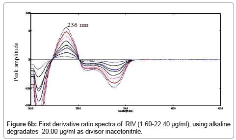 chromatography-separation-techniques-Ratio-spectra