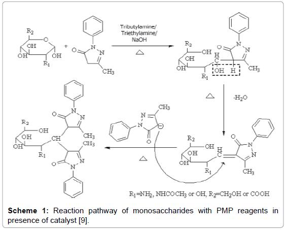 chromatography-separation-techniques-Reaction-monosaccharides-reagents