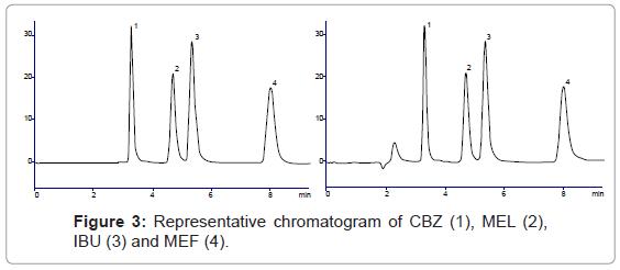 chromatography-separation-techniques-Representative-chromatogram-CBZ
