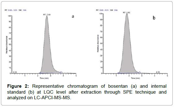 chromatography-separation-techniques-Representative-chromatogram-bosentan