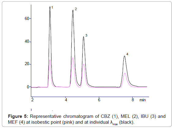 chromatography-separation-techniques-Representative-chromatogram-isobestic