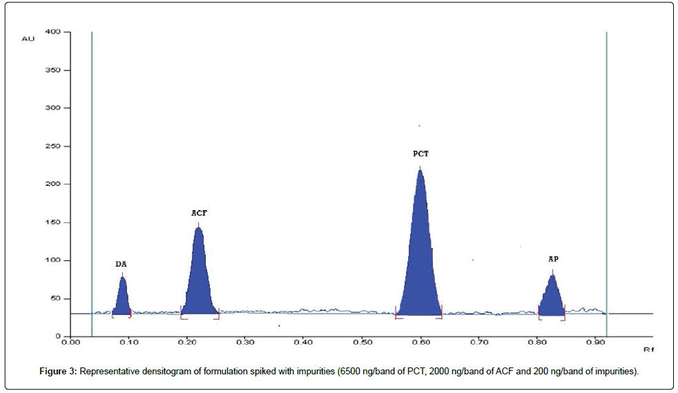 Representative-densitogram-impurities