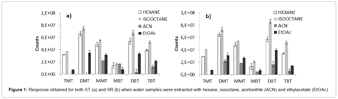 chromatography-separation-techniques-Response-water-samples