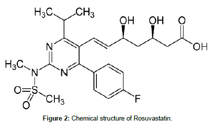 chromatography-separation-techniques-Rosuvastatin