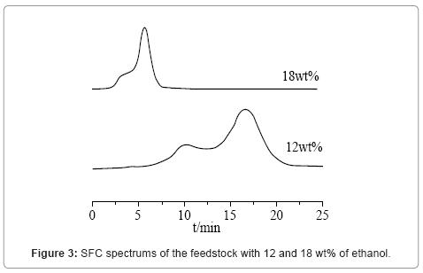 chromatography-separation-techniques-SFC-spectrums