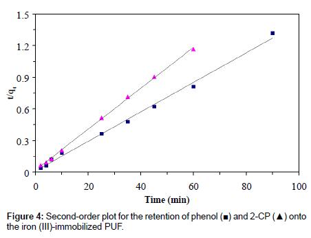 chromatography-separation-techniques-Second-order-plot