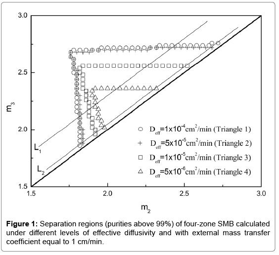 chromatography-separation-techniques-Separation-regions