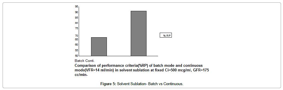 chromatography-separation-techniques-Solvent-Sublation-Batch-Continuous