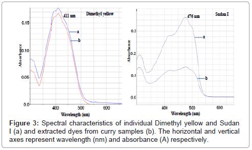 chromatography-separation-techniques-Spectral-characteristics-Dimethyl