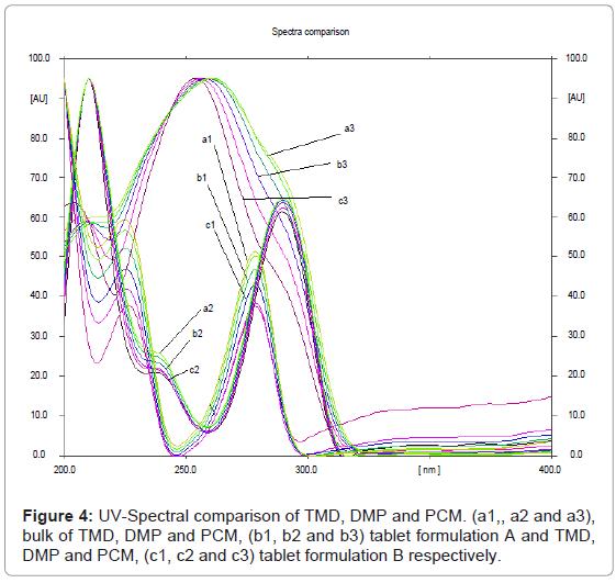 chromatography-separation-techniques-Spectral-comparison-tablet