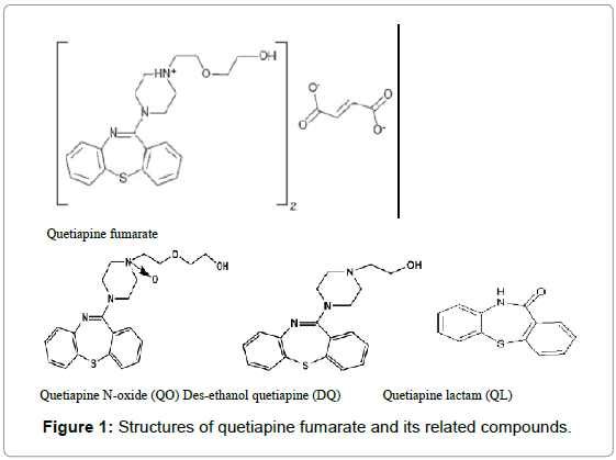 chromatography-separation-techniques-Structures-quetiapine-fumarate