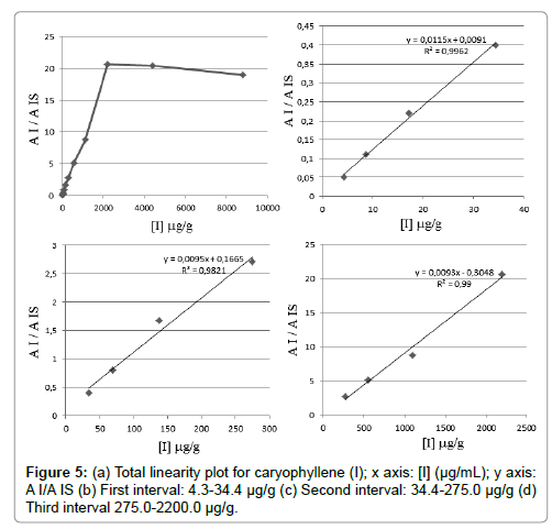 chromatography-separation-techniques-Total-linearity-plot-caryophyllene