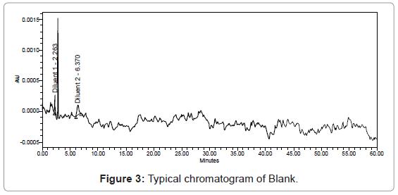 chromatography-separation-techniques-Typical-chromatogram-Blank