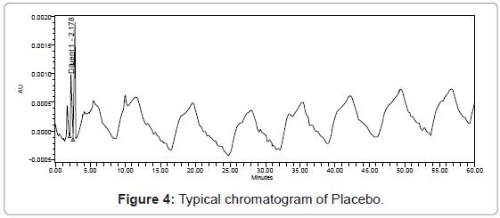 chromatography-separation-techniques-Typical-chromatogram-Placebo