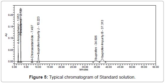 chromatography-separation-techniques-Typical-chromatogram-Standard