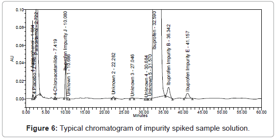 chromatography-separation-techniques-Typical-chromatogram-spiked