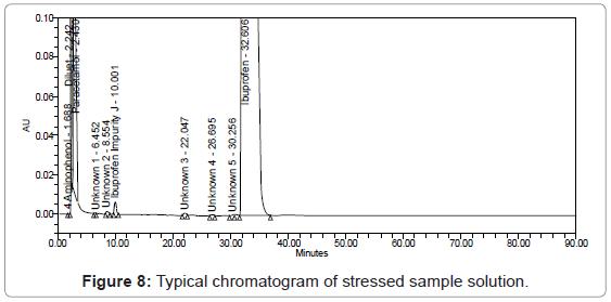 chromatography-separation-techniques-Typical-chromatogram-stressed