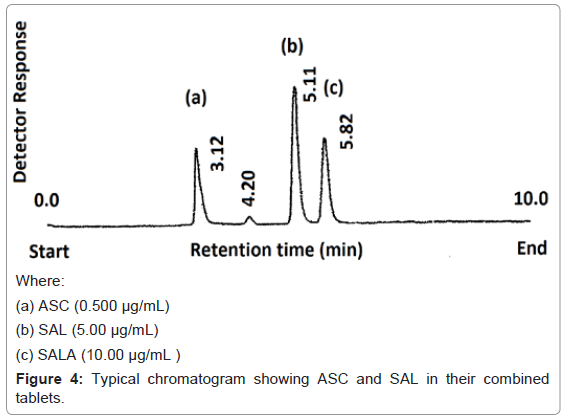 chromatography-separation-techniques-Typical-chromatogram-tablets