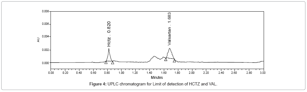 chromatography-separation-techniques-UPLC-chromatogram