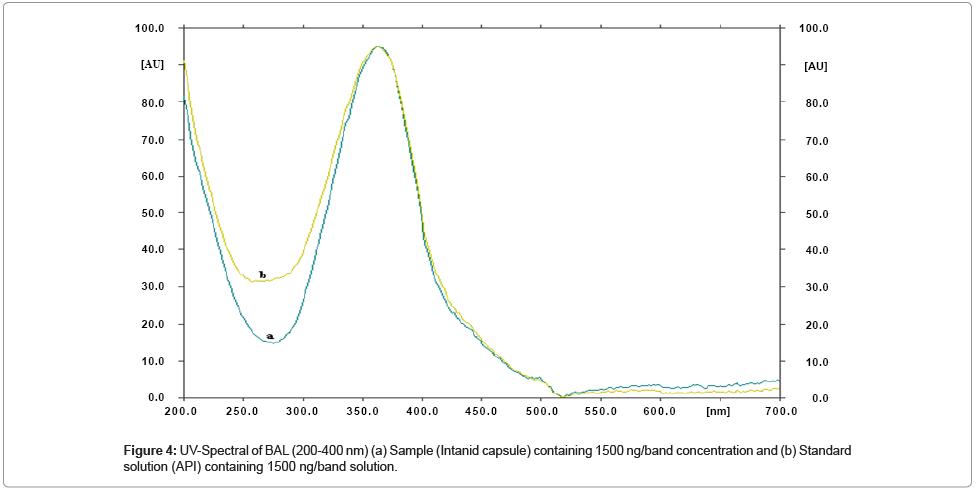 chromatography-separation-techniques-UV-Spectral