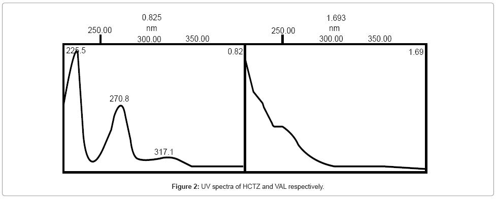 chromatography-separation-techniques-UV-spectra