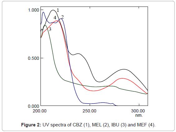 chromatography-separation-techniques-UV-spectra-CBZ
