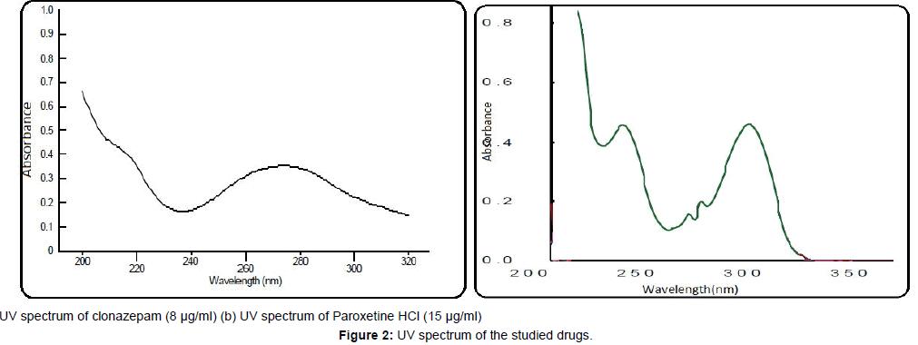 chromatography-separation-techniques-UV-spectrum-studied-drugs