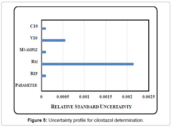chromatography-separation-techniques-Uncertainty-cilostazol-determination