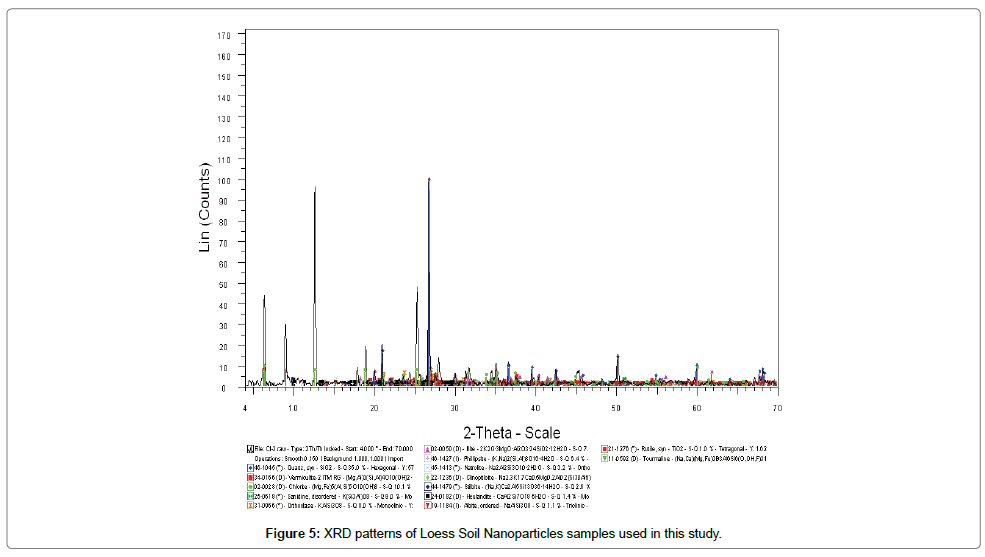 chromatography-separation-techniques-XRD-patterns