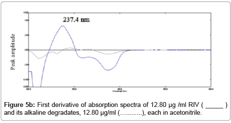 chromatography-separation-techniques-absorption-spectra