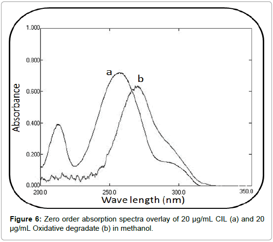 chromatography-separation-techniques-absorption-spectra-overlay