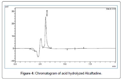 chromatography-separation-techniques-acid-hydrolyzed