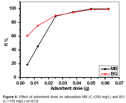 chromatography-separation-techniques-adsorbent-dose-adsorption