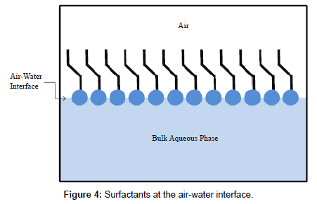 chromatography-separation-techniques-air-water-interface