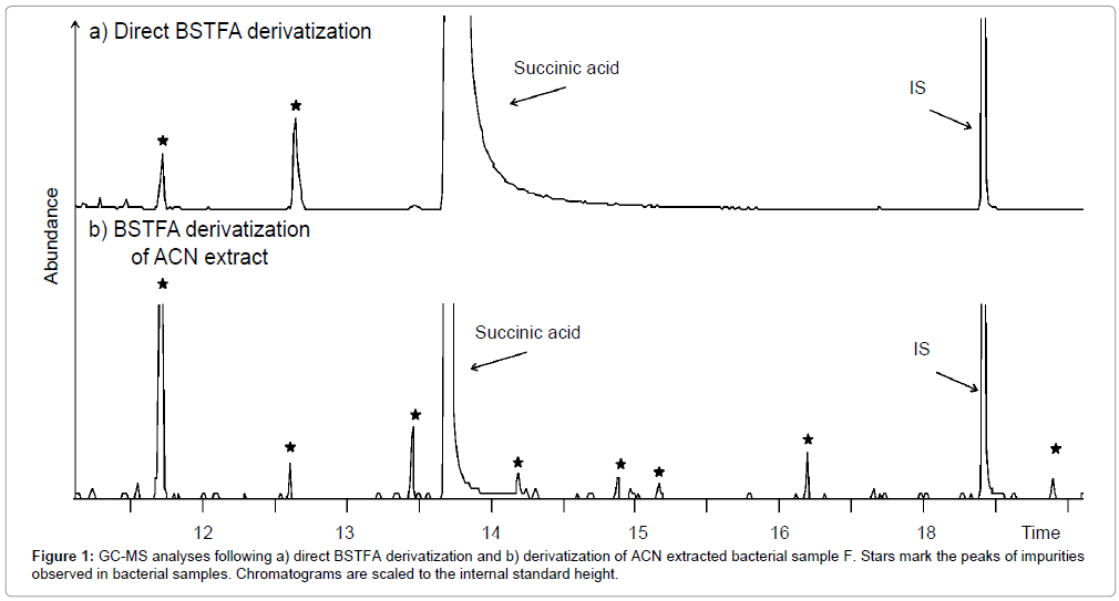 chromatography-separation-techniques-analyses-derivatization-bacterial