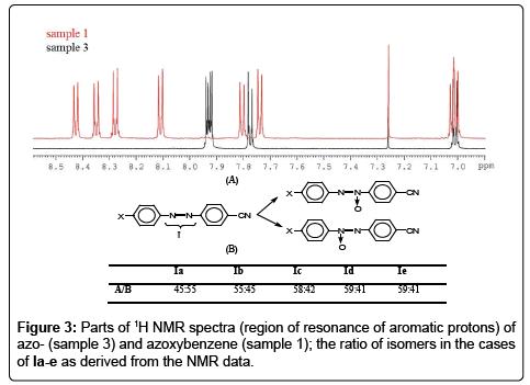 chromatography-separation-techniques-aromatic-protons