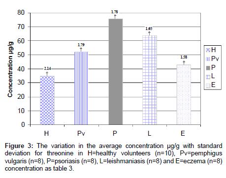 chromatography-separation-techniques-average-concentration
